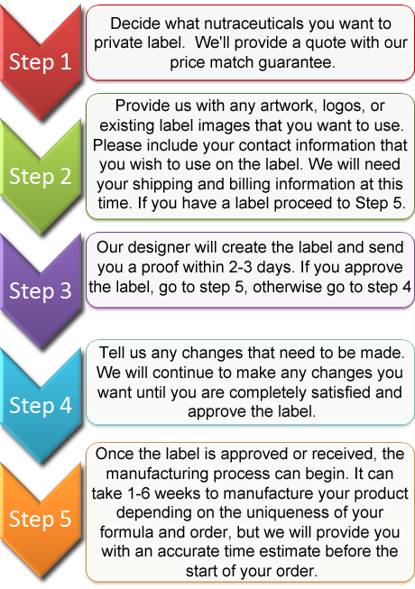 private label steps